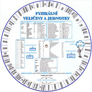Obrázok Fyzikální veličiny a jednotky