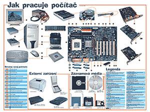 Obrázok Jak pracuje počítač
