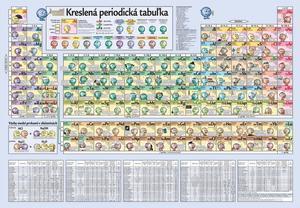 Obrázok Kreslená periodická tabuľka