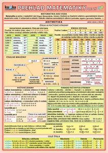 Obrázok Prehľad matematiky pre ZŠ