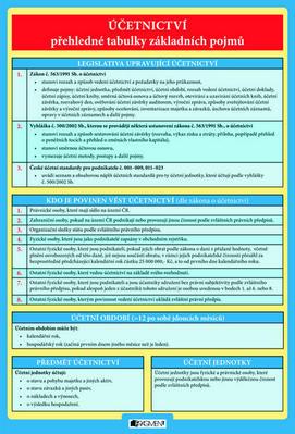 Obrázok Účetnictví přehledné tabulky základních pojmů
