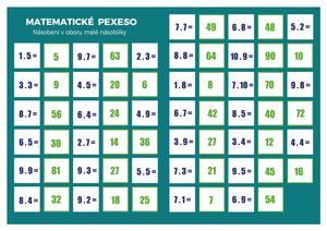 Obrázok Pexeso Matematika Násobení v oboru malé násobilky